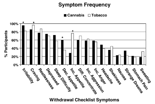 many hours nicotine withdrawal symptoms