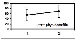 physioprofitinErrBars-1.jpg