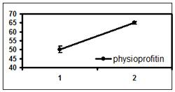 physioprofitinErrBars-2.jpg