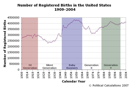 us-registered-births-1909-2004.JPG