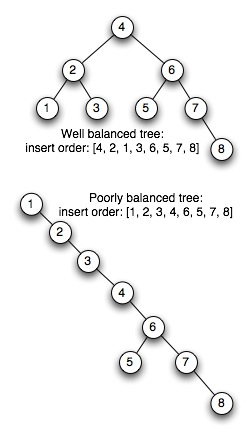 unbalanced-trees.jpg