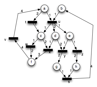 petri nets examples with Modeling Concurrency With Graphs Petri  S on Coordinate Systems in addition Petri  s 101 furthermore ponent Block Diagram further Coordinate Systems together with Sem.