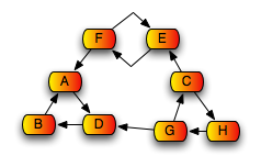 example-scc-graph-rev.png