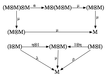 monoid-diagram.png
