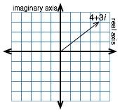 complex-axis.jpg