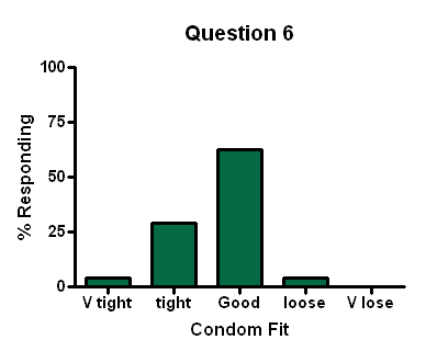 Friday Weird Science  Condom Survey Results are In!! – Neurotic ... b8002c0829
