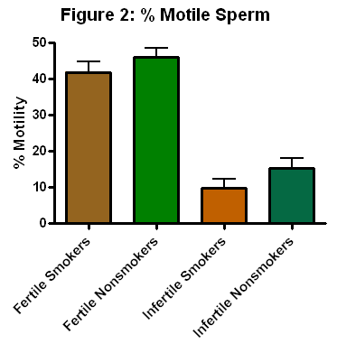 sperm smoking figure2.png